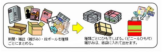 古紙(新聞・雑誌・雑がみ・ダン...